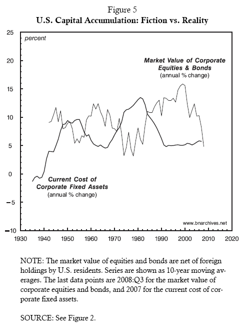 U.S. Capital Accumulation: Fiction vs. Reality